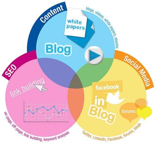 Comment calculer votre budget Marketing digital - BELISE PRO